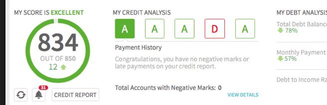 After we hacked Credit scores and report..fixed